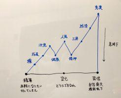 溝口式バイオリズム分析